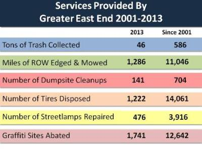 Graffiti & Litter Stats thru 2013